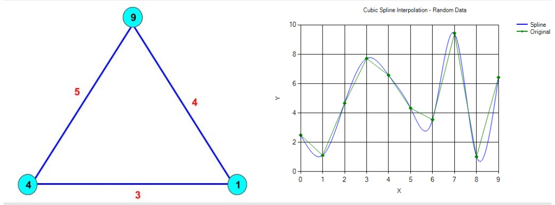 [Integer Splines on Graphs]